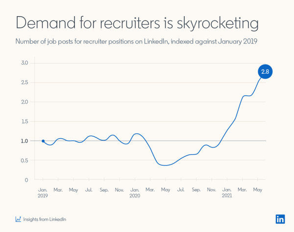 LinkedIn Talent Strategy